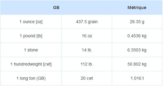tableau de conversion des poids