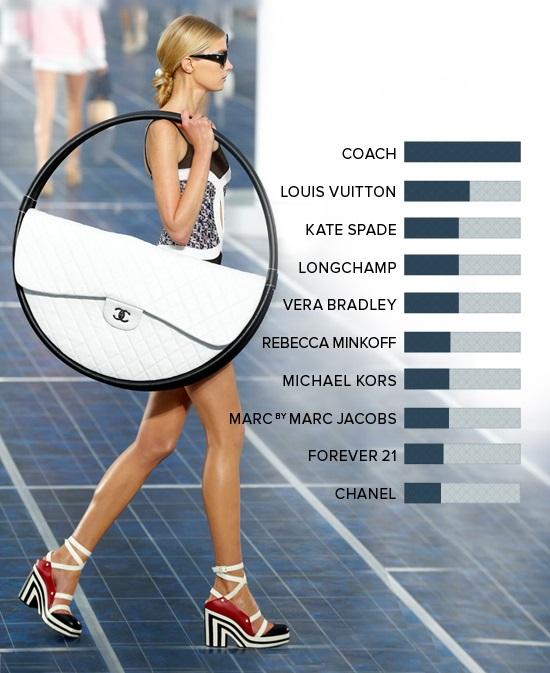 les designers de sac a main les plus populaires