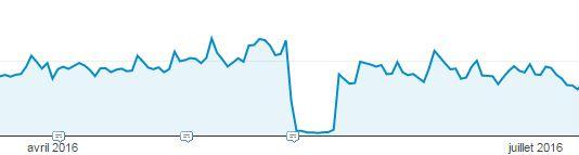resultat-action-manuelle-google sur ma courbe de trafic