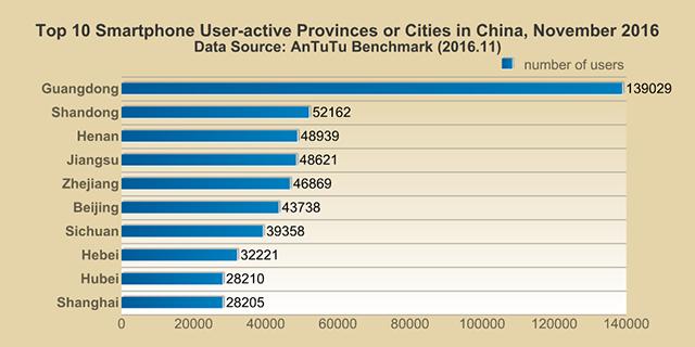 Les provinces chinoises qui utilisent le plus leur smartphone