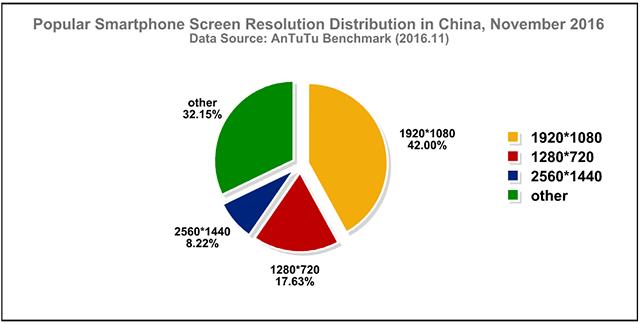 les résolution d'écran les plus utilisée en chines en novembre 2016