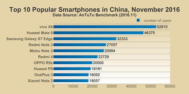 smartphone les plus populaires en chine en nombre 2016