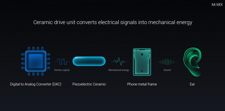 xiaomi-mi-mix-systeme audio