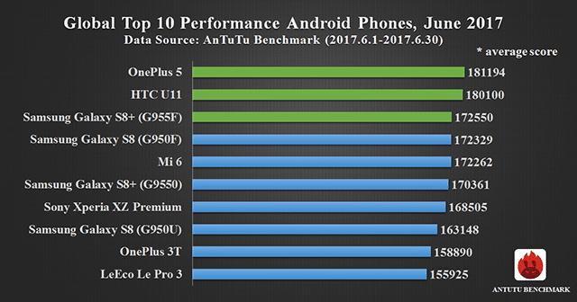 Classement des 10 smartphones Android les plus puissants de Juin 2017
