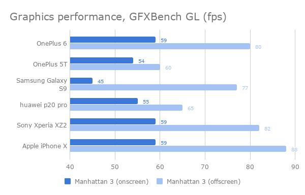 oneplus 6 benchmark gfxbench