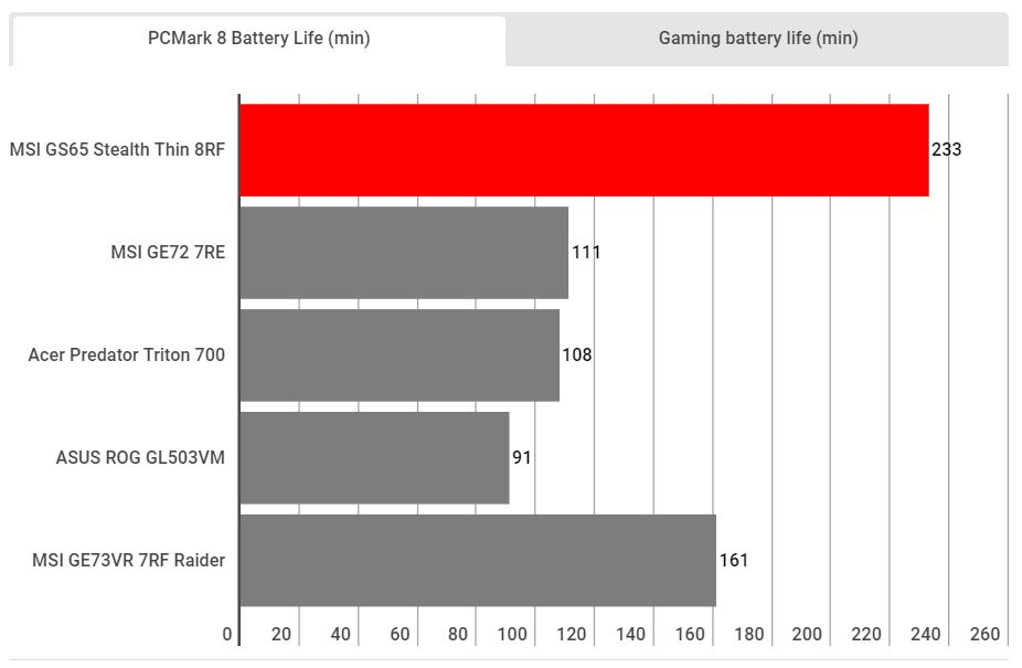 batterie msi GS65 PC GAMER